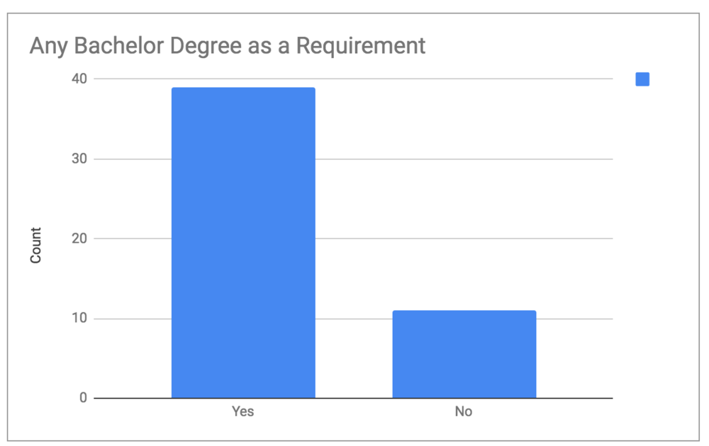 """To keep this graph simple, posts that """"preferred"""" a degree holder where listed as """"yes"""" and the ones that didn't mention were listed as """"no"""". Education-related degrees where also listed under """"no""""."""