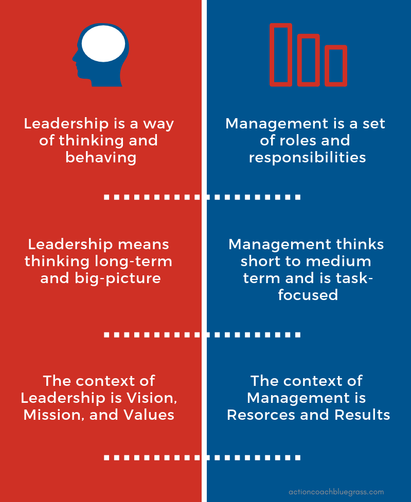 Leadership vs Management infographic