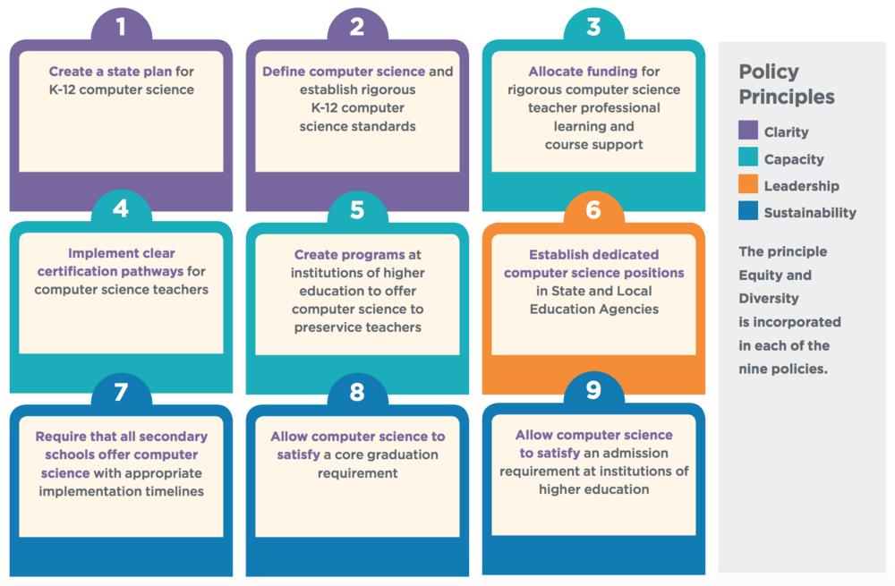 Nine Policies to Make Computer Science Fundamental