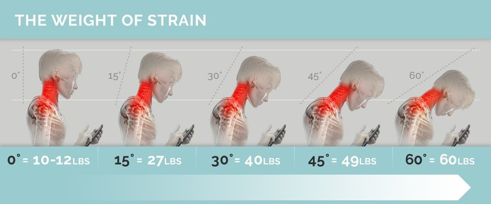 Weight of strain from text neck.