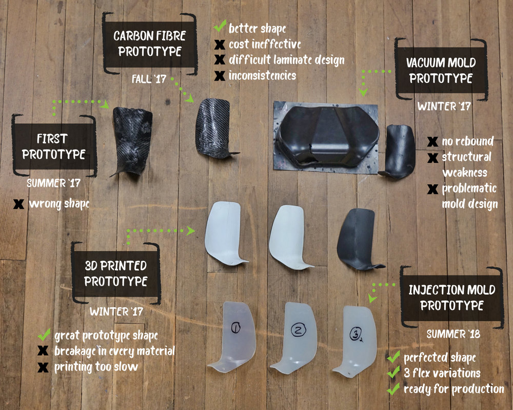 """Concept to Prototype - Until now, it has been widely accepted that it isn't possible to effectively stiffen a two-piece boot. Once we started working and experimenting with our prototype ProFlex and achieved the """"impossible,"""" we quickly realized there was also a huge potential range of uses beyond simply stiffening hybrid boots (boots with walk modes). Instantly, the applications were obvious, but the problem of manufacturing proved difficult. We tried carbon fibre, vacuum moulding and even 3D printing, but none produced the result we were looking for. In collaboration with Pebax, we discovered injection moulding was the only way to get the performance we were looking for.We now having a brilliant working prototype, but need your help to get to the ProFlex to production."""