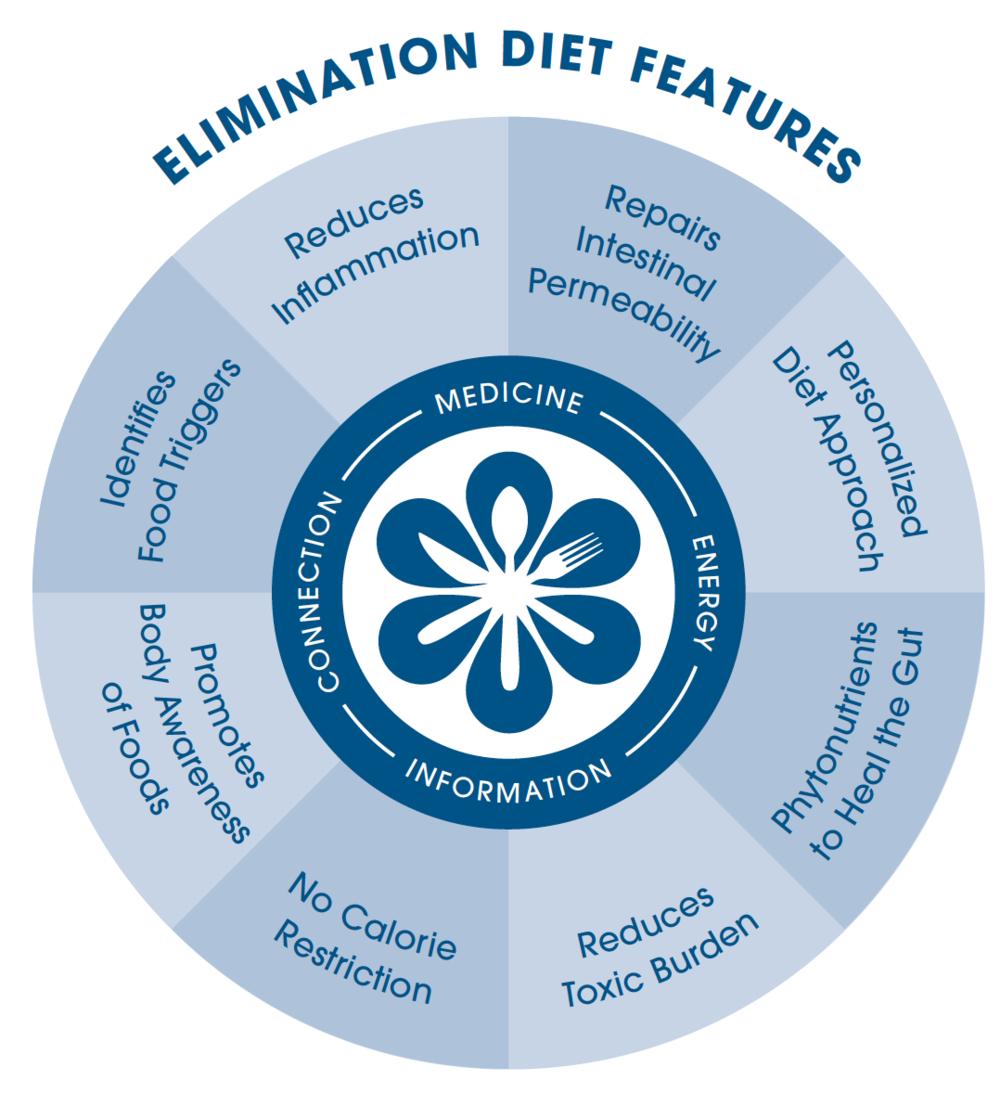lavender-farm-nantucket-elimination-diet-wellness.png