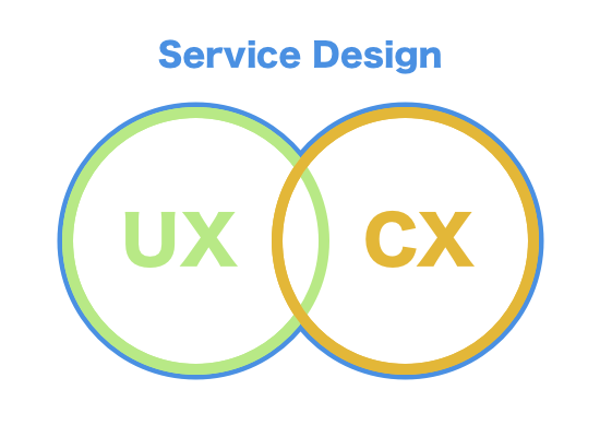 UX CX BX SD.png
