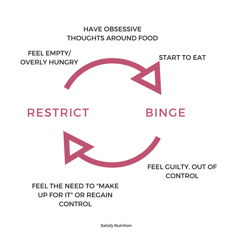Diet-Binge-Cycle.png