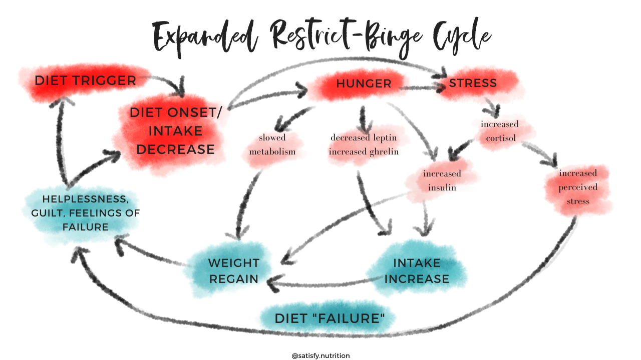 extended binge restrict cycle