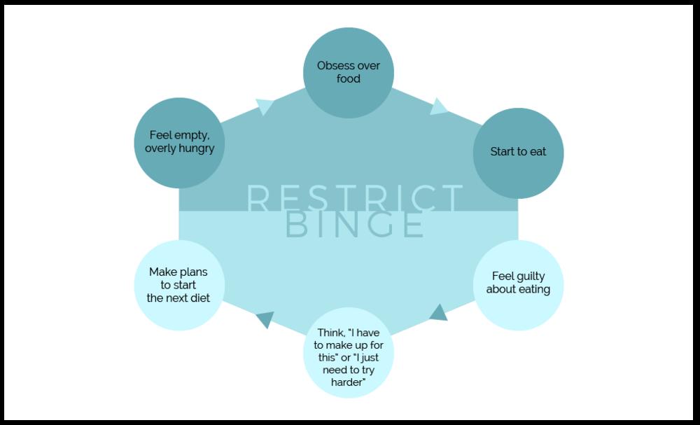 Binge Restrict Cycle-01.png