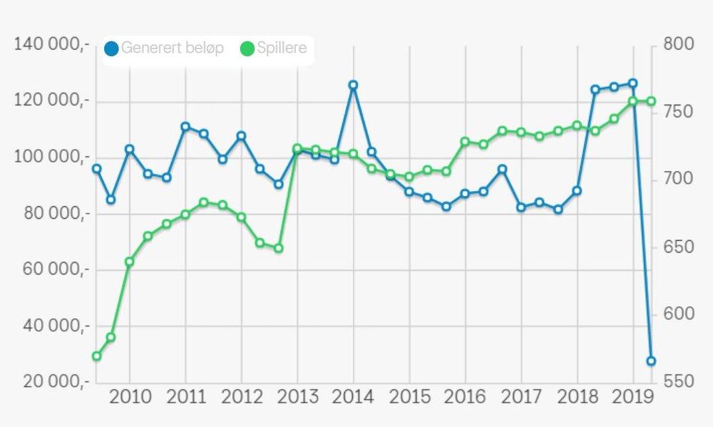Utvikling i antall spillere og størrelse på generert beløp siste 8 år