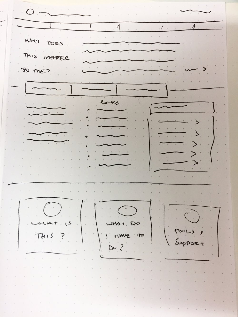 Wireframe sketches for potential solutions to better communicate with their staff