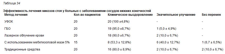 Screenshot-2018-6-18 Дерматофитии (микоз стоп).png