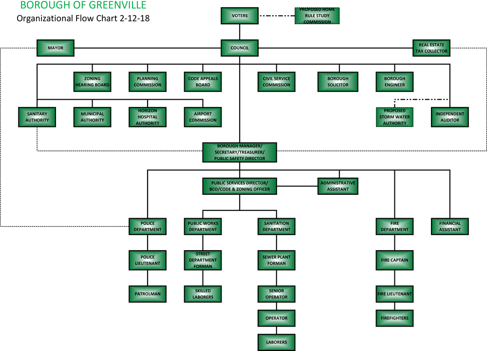 Borough of Greenville Organizational Flow Chart.png