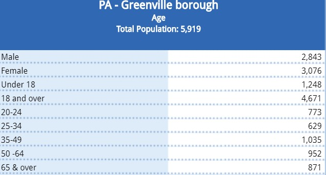 2010 Census Data on Age.jpg