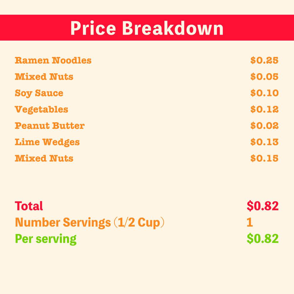 Pad Thai Price Break Down