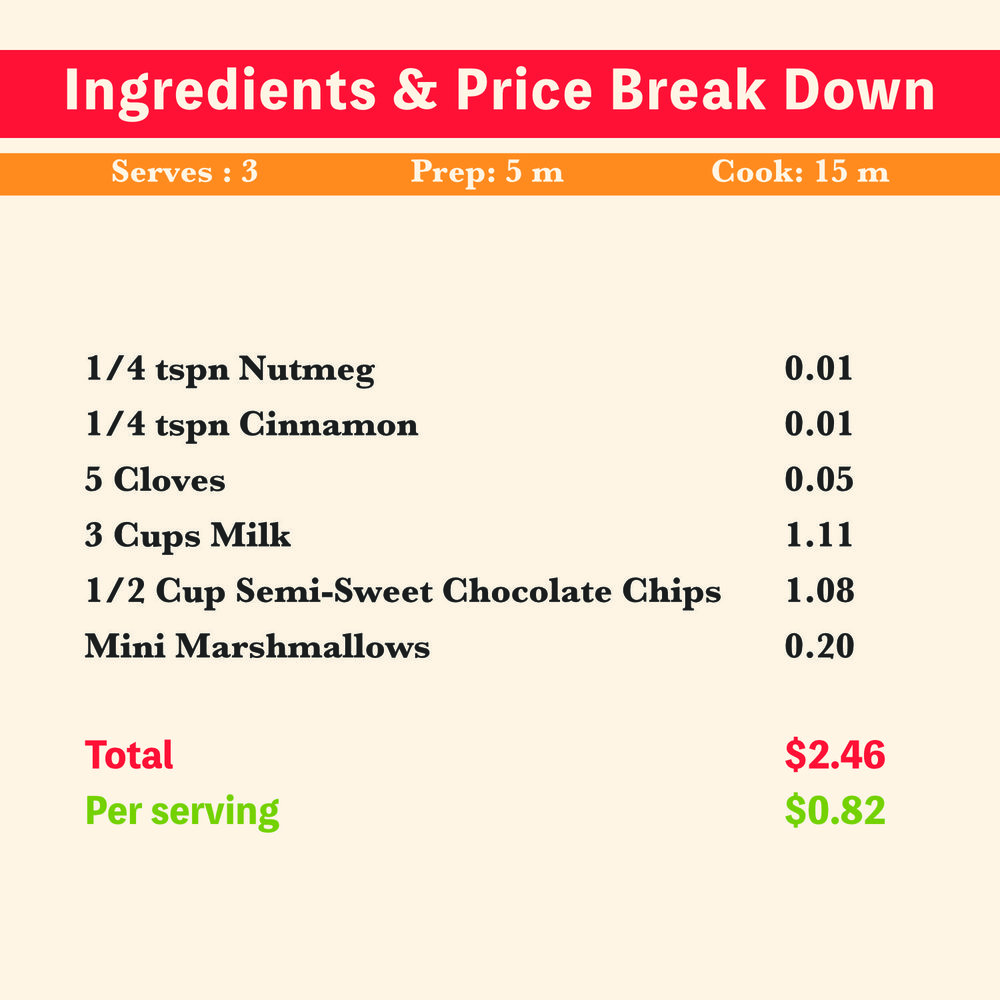 Hot Chocolate, hot cocoa recipe price breakdown of ingredients