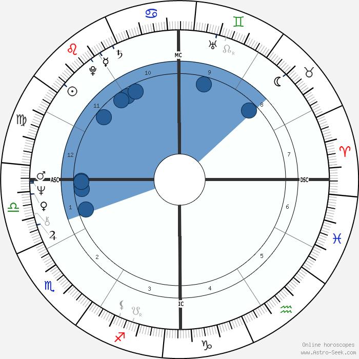 horoscope-chart3-700__radix_bill-clinton_19-8-1946_08-51.png