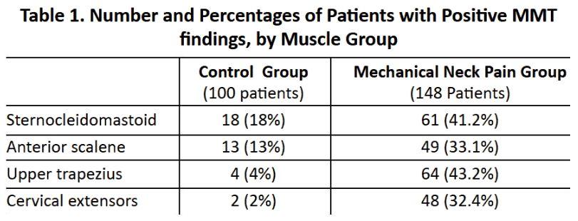 419 muscle testing Table 1.JPG