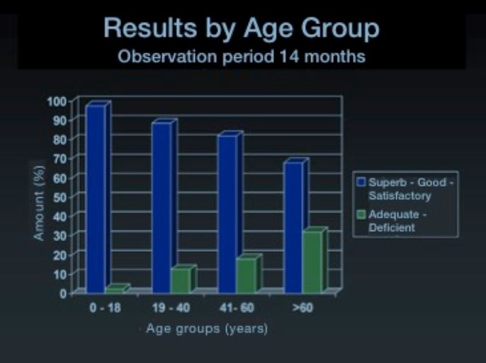 """PSE therapeutic success declines with increasing age (Study: """"Long-Term Results with PSE"""" y Dr. B. Holschuh-Lorang, lecture at the Expert's Meeting May 2009 in Konstanz)"""