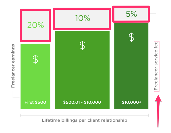 4 easy steps freelancers need to start their blog today. Upwork sliding commission fees make money on Upwork bar graph