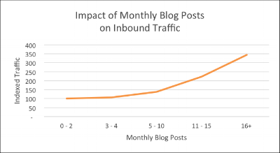 Blogs that publish 16 or more posts a month see greater traffic
