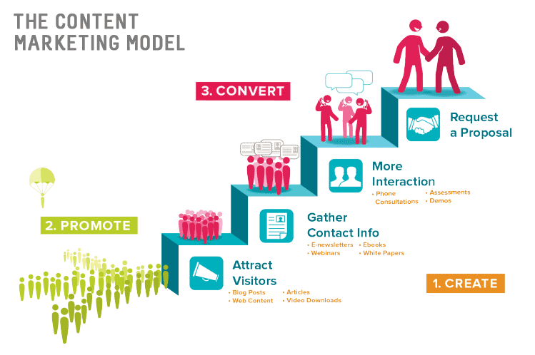 4 easy steps freelancers need to start their blog today. The content marketing model create promote convert.