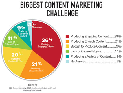 4 easy steps freelancers need to start their blog today. Biggest content marketing challenge pie chart.