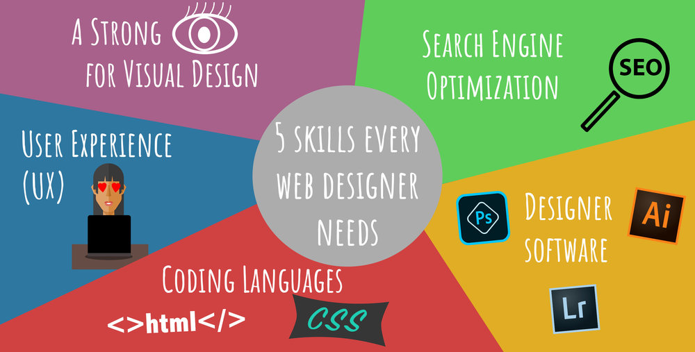 4 easy steps freelancers need to start their blog today.. 5 skills every web designer needs infographic