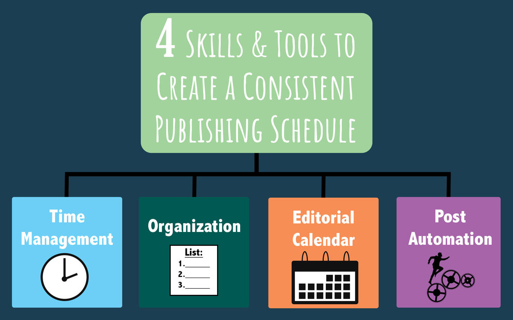 4 easy steps freelancers need to start their blog today. 4 skills and tools to create a consistent publishing schedule infographic