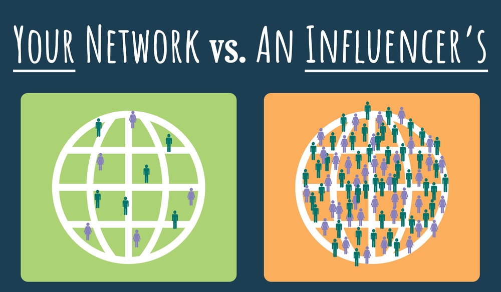 4 easy steps freelancers need to start their blog today. Your network vs an influencer's network infographic globe audience.