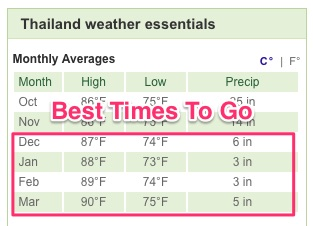 Essential Thailand Travel Guide and Weather