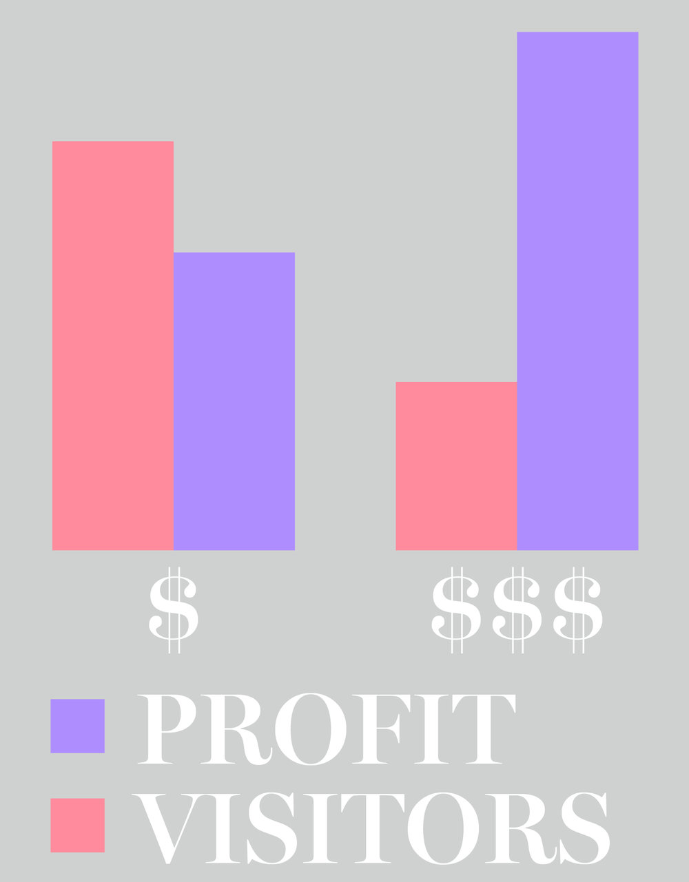 Less Clients but Better Services equals value #pricing #profit #roi