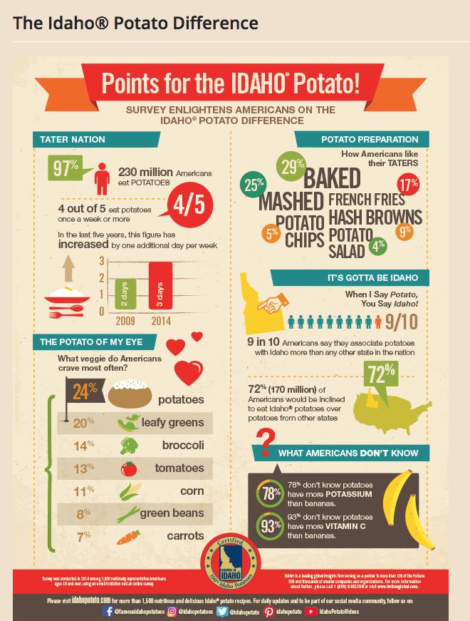 the idaho potato difference.png