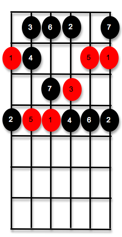 chord-plus-scale