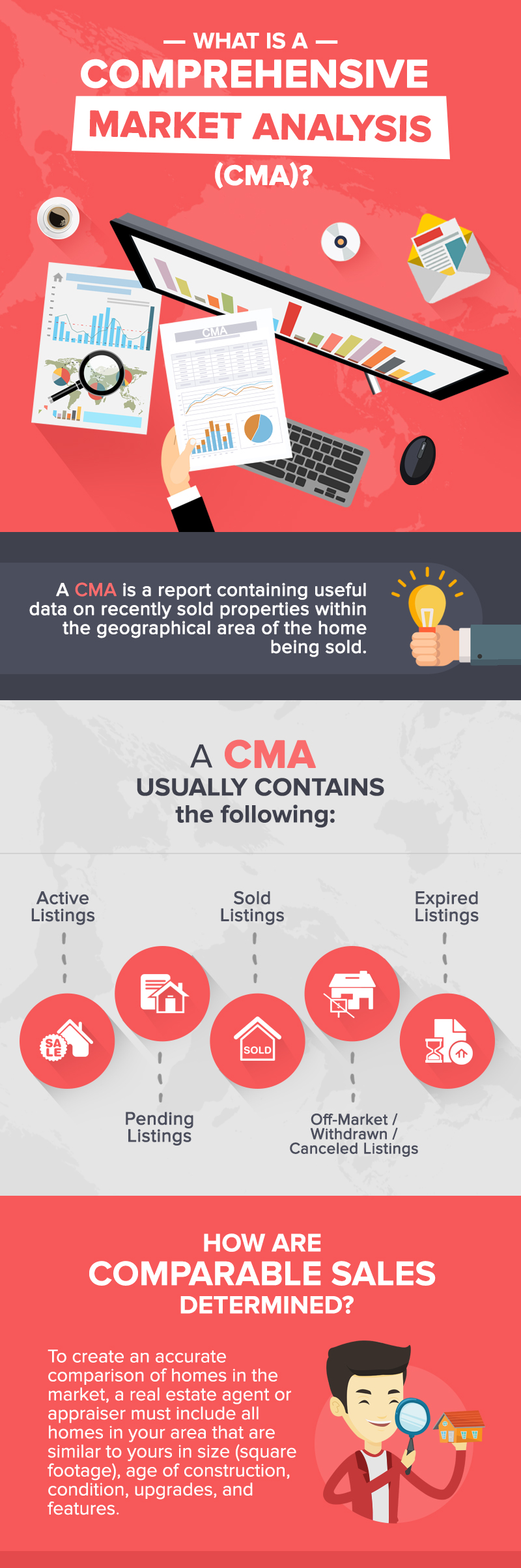 What Is A Comparative Market Analysis And How Can It Help You Sell Your Home?