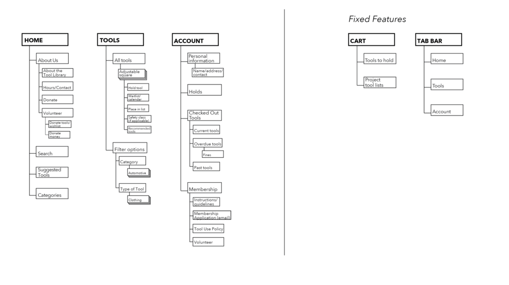 Simplified site map for Mobile App