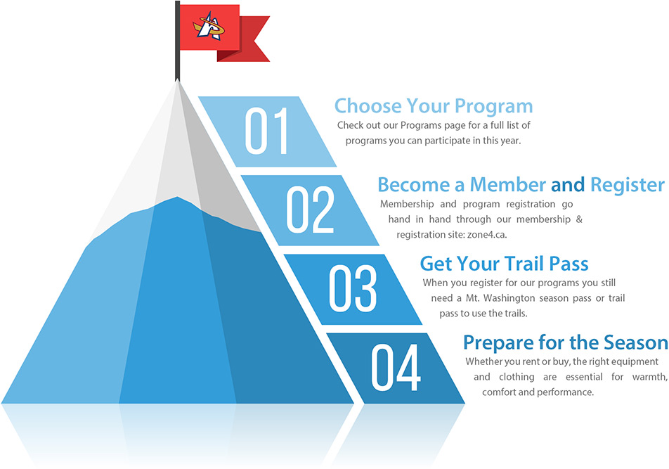4-steps-graphic-snc.jpg