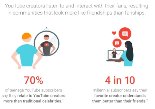 Why YouTube Stars are more influential than traditional celebrities (Think with Google)
