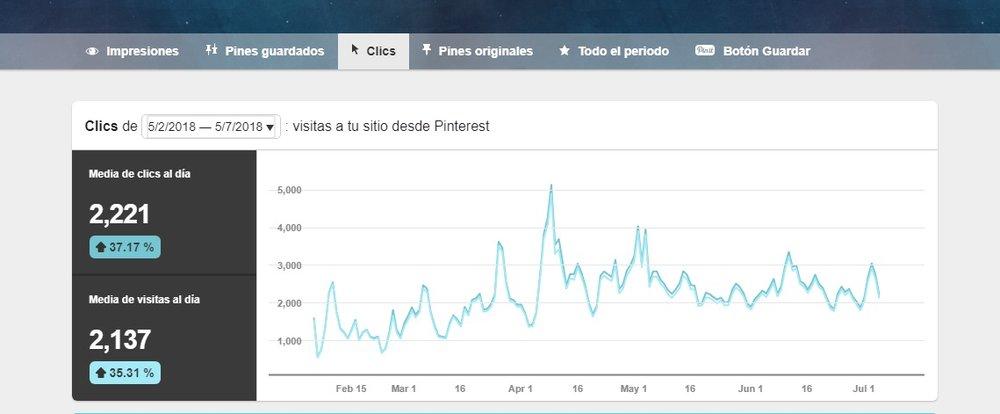 Aumento de Clicks en 5 Meses: +37%
