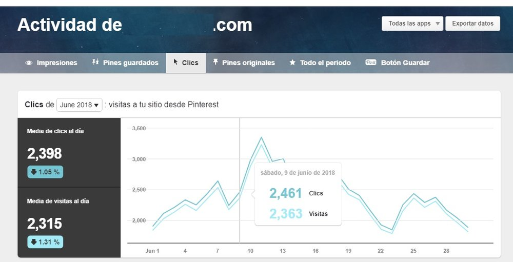 Pinterest Analytics: Cómo medir tus estadísticas en Pinterest
