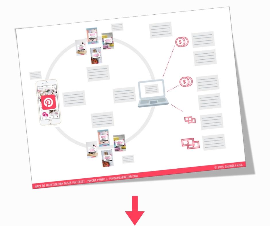Cómo monetizar tu blog con Pinterest