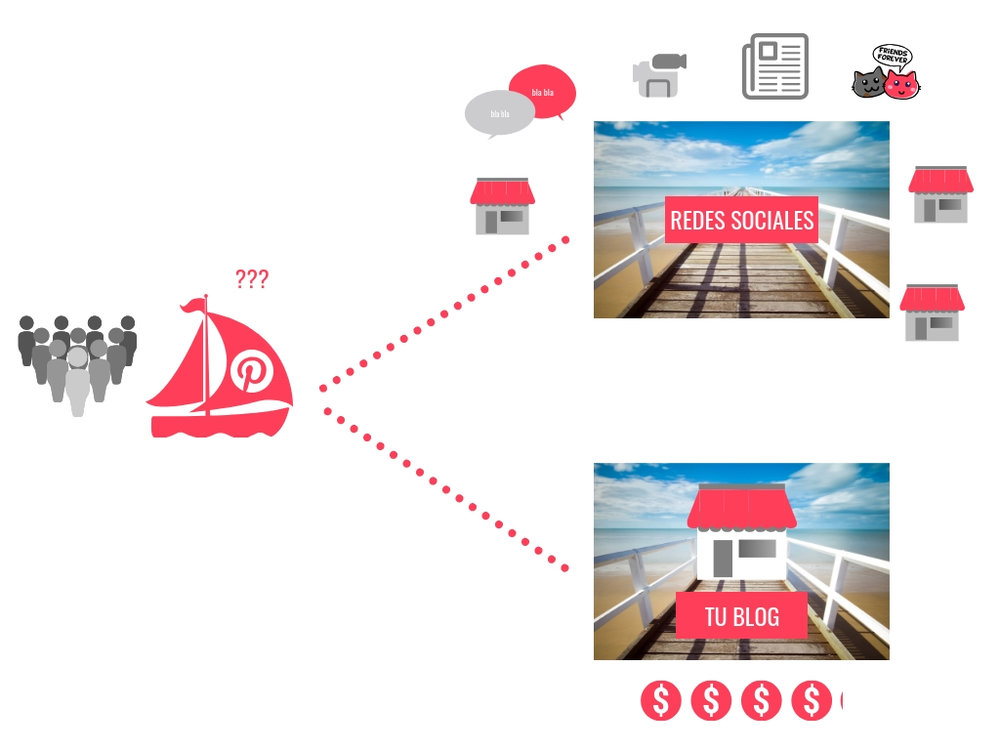 redes sociales vs blog.jpg