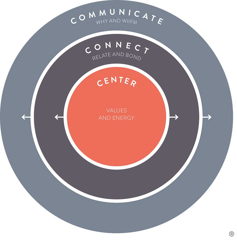 - Before you can connect with other people, you need to be centered within and aware of your values. Only then can you genuinely connect with others and build trust through communication.When you employ all three Cs, you utilise your full communication potential. You center yourself to create an authentic message, you use the message to connect with others, and you communicate it consistently. This method enables you to shift mindsets and achieve your communication goals.We train you in all three areas, offering techniques, insights and training formats that strengthen and develop your leadership and communication skills.This three C model of communication is what we call Wiser Communication. Applying this model optimises performance at every level, from leadership to team work, from personal goals to corporate results.