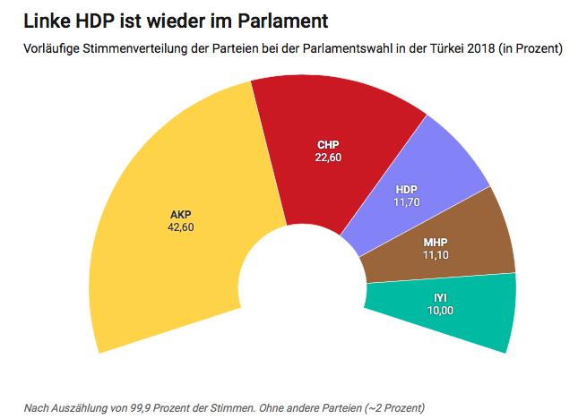 Grafik:mwi/neues deutschland Quelle: Hürriyet/Oberste Wahlbehörde Türkei