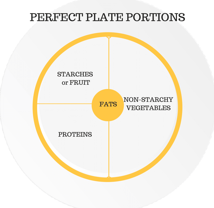Perfect-Plate-Portions.png
