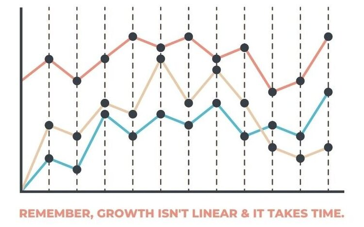 Remember, growth isn't linear & it takes time. (1).jpg