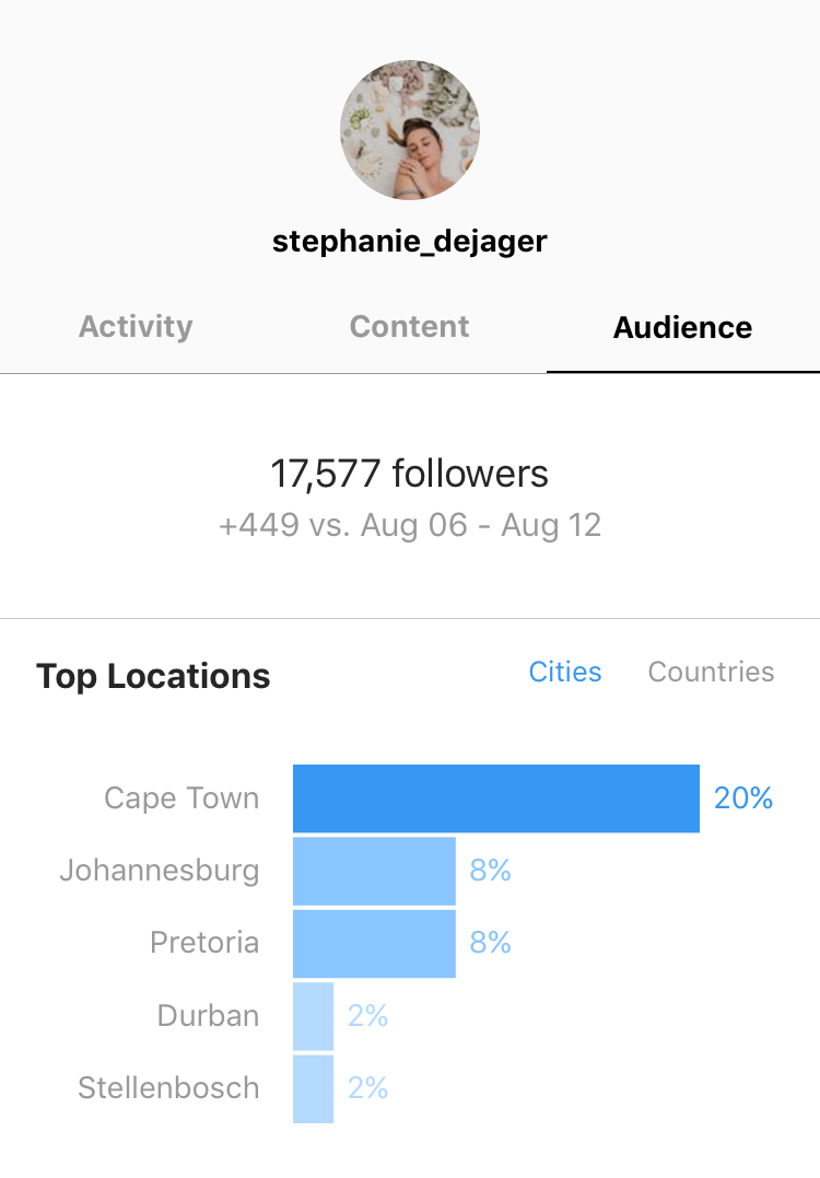 As I am living in Cape Town and most of my Geotags are Cape Town based, naturally most of my followers lives in Cape Town.