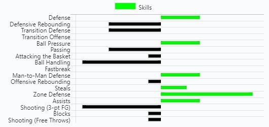 Basketball Skill Strengths & AIMs illustrated above.