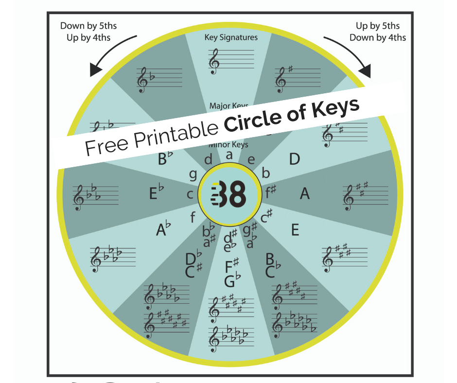 image about Printable Circle of Fifths identify A Present for by yourself and your college students: Circle of Keys Leila