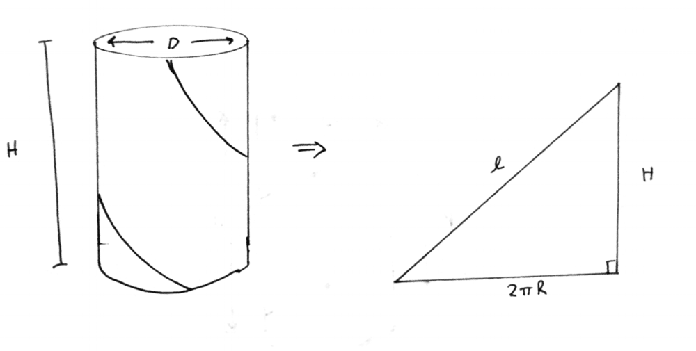 Figure 4:  Unrolling a cylinder with a string wrapped around it. This creates a triangle where the base of the triangle is the circumference of the cylinder, the height of the triangle is the height of the cylinder, and the length of the string is the hypotenuse of the triangle.