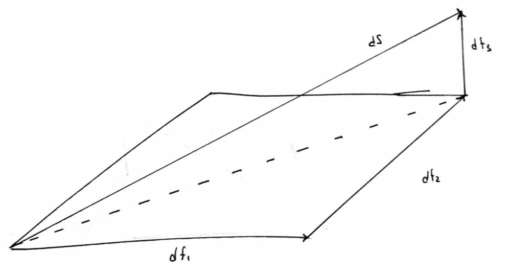 Figure 3:  The length of $\vec{ds}$ can be found using the Pythagorean Theorem.