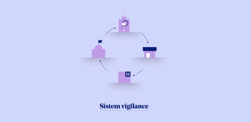 Klik na ilustracijo vas odpelje do nazornejšega prikaza vigilance, to je spremljanja in zbiranja podatkov o uporabi medicinskih pripomočkov.