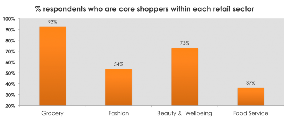 customer loyalty across uk retail sectors